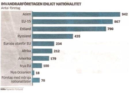 källa: Nylands Förbund