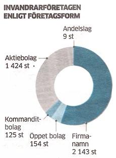 källan: Nylands förbund